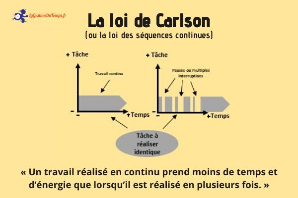 Loi de Carlson la gestion du temps